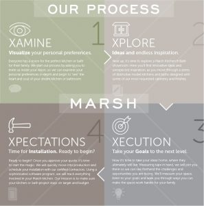 Marsh-process